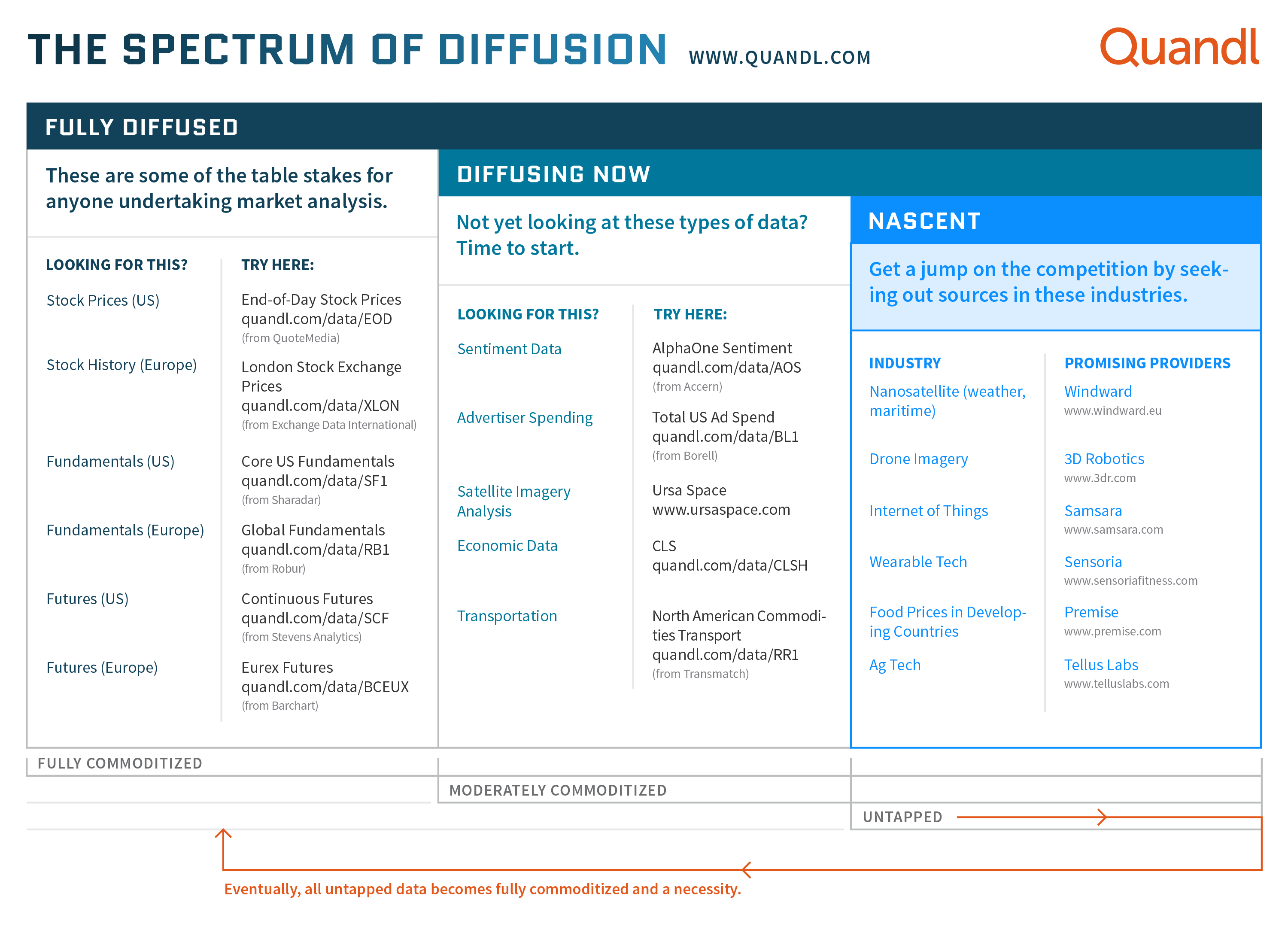 The Spectrum of Data Diffusion