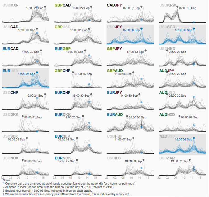 Finally: A Comprehensive, Global Foreign Exchange (FX) Volume Database |