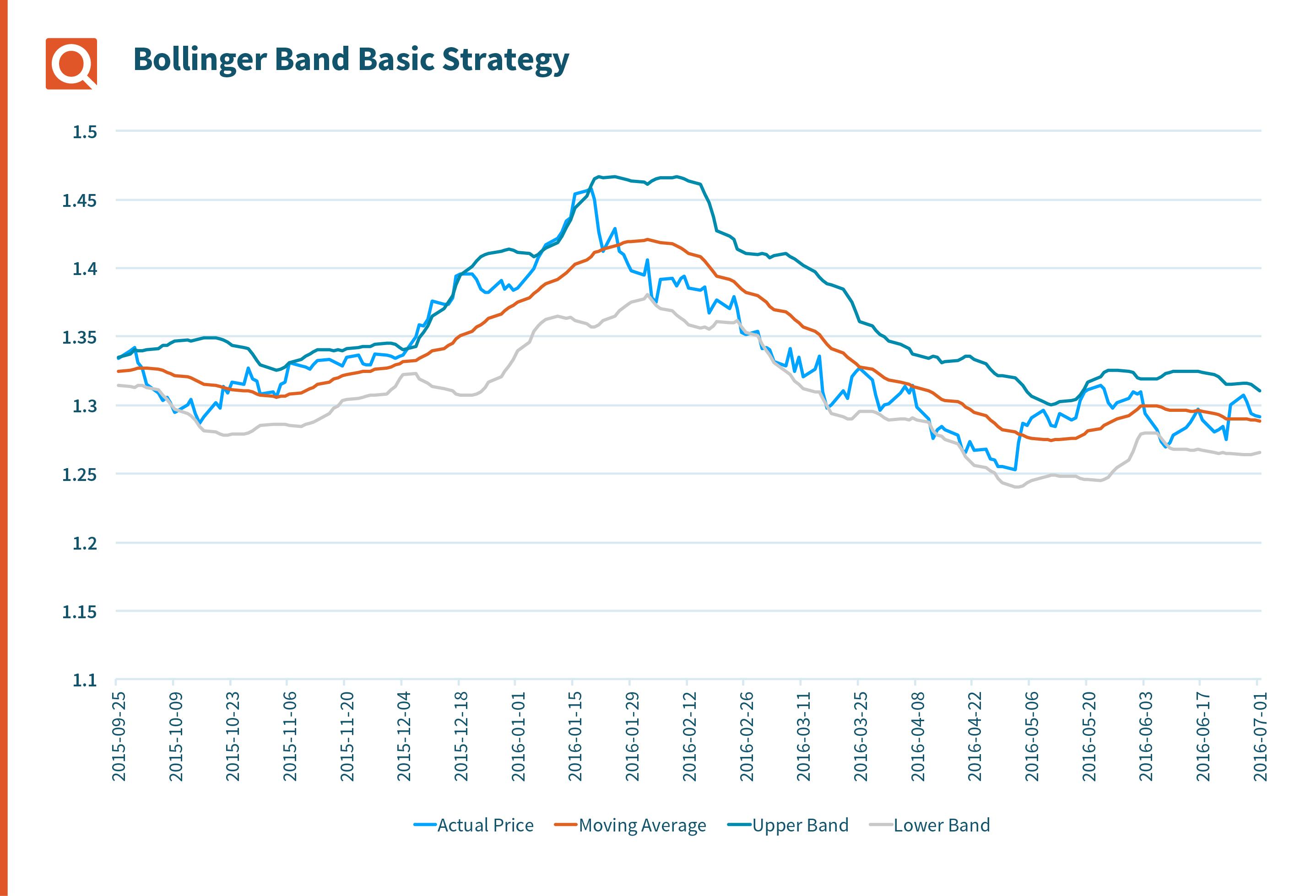 Bollinger Band Basic Strategy graph