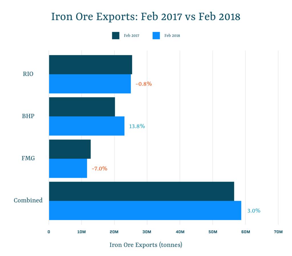Iron Ore Exports