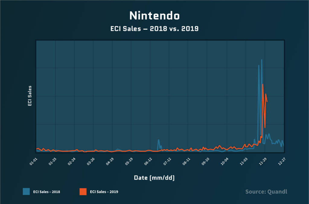 Nintendo's reported sales through ECI (over 2019) with a notable spike on Black Friday